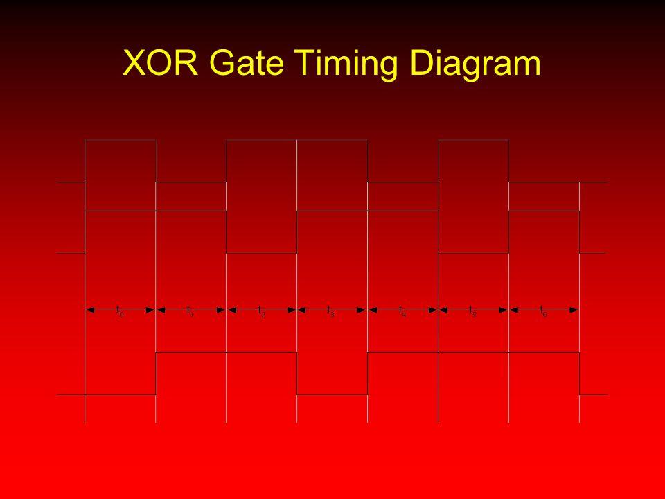 XOR Gate Timing Diagram