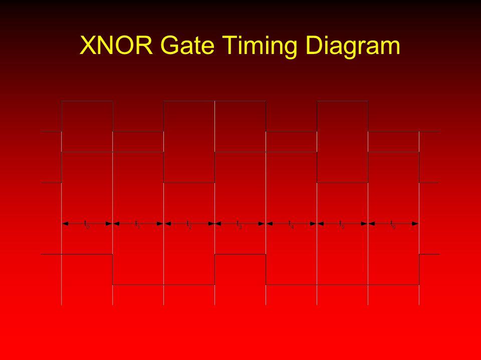 XNOR Gate Timing Diagram