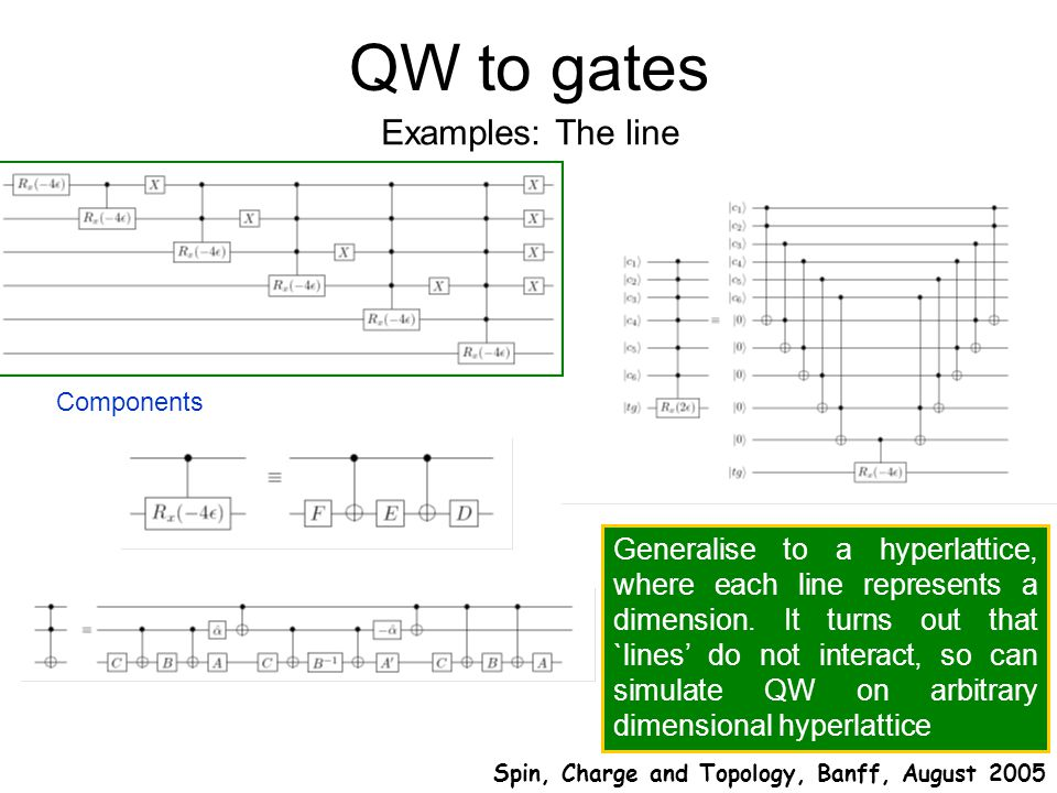 QW to gates Examples: The line Spin, Charge and Topology, Banff, August 2005 Components Generalise to a hyperlattice, where each line represents a dimension.