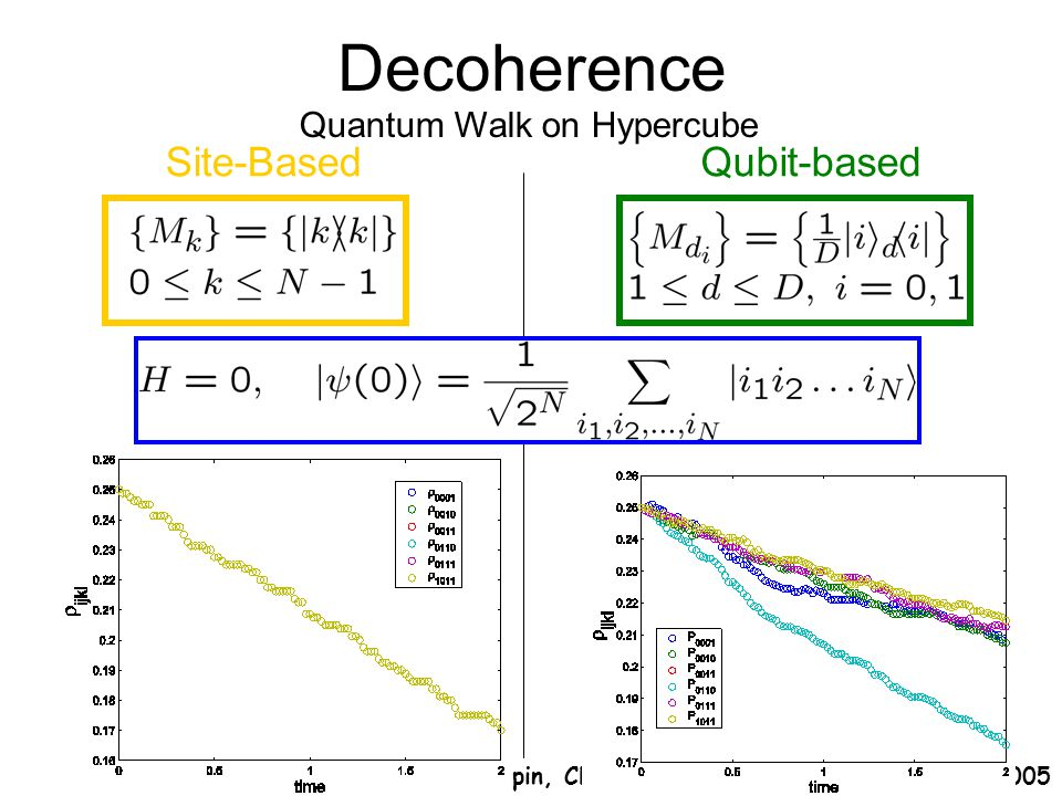 Decoherence Quantum Walk on Hypercube Spin, Charge and Topology, Banff, August 2005 Site-BasedQubit-based