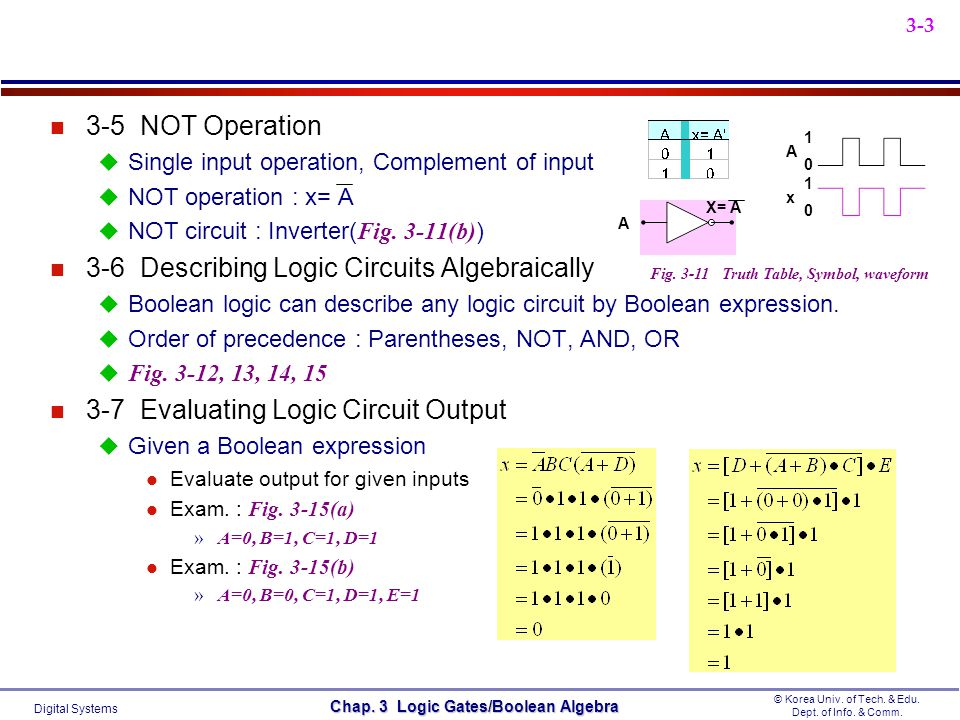 Digital Systems © Korea Univ. of Tech. & Edu. Dept. of Info. & Comm. Chap. 3 Logic Gates/Boolean Algebra 3-3 n 3-5 NOT Operation Single input operatio