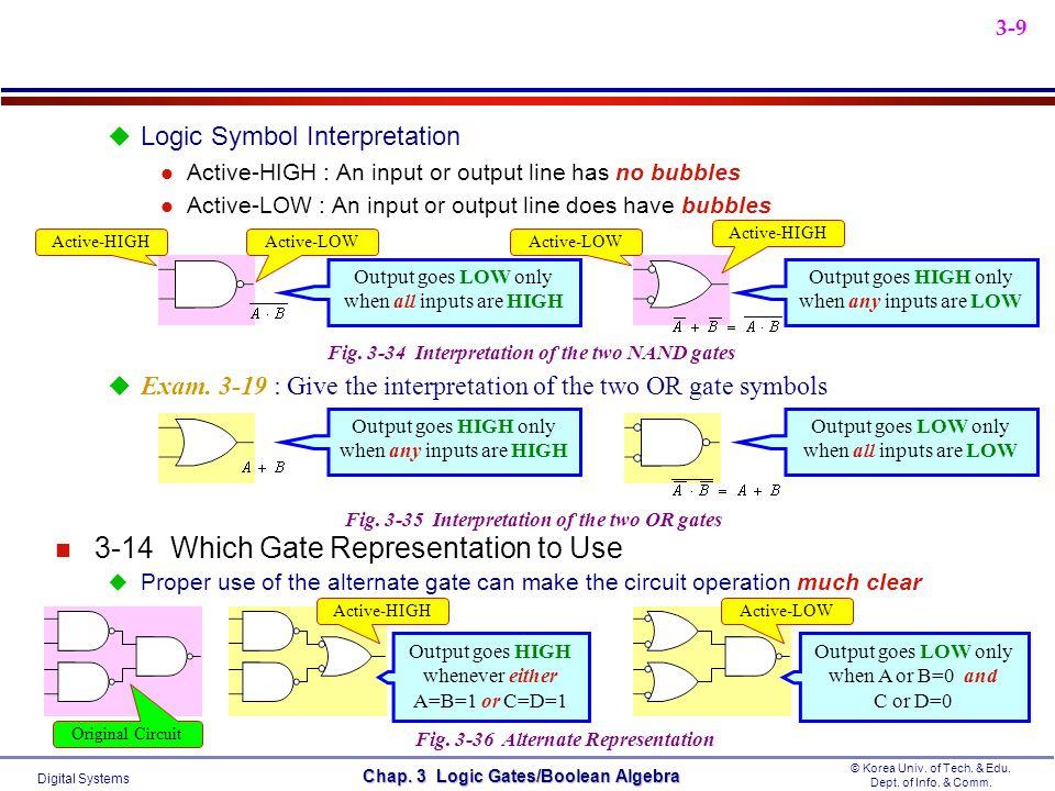 Digital Systems © Korea Univ. of Tech. & Edu. Dept. of Info. & Comm. Chap. 3 Logic Gates/Boolean Algebra 3-9 Logic Symbol Interpretation l Active-HIGH