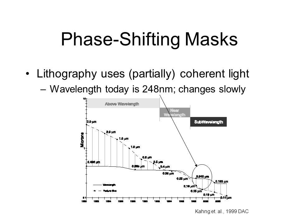 Phase-Shifting Masks Lithography uses (partially) coherent light –Wavelength today is 248nm; changes slowly Kahng et. al., 1999 DAC