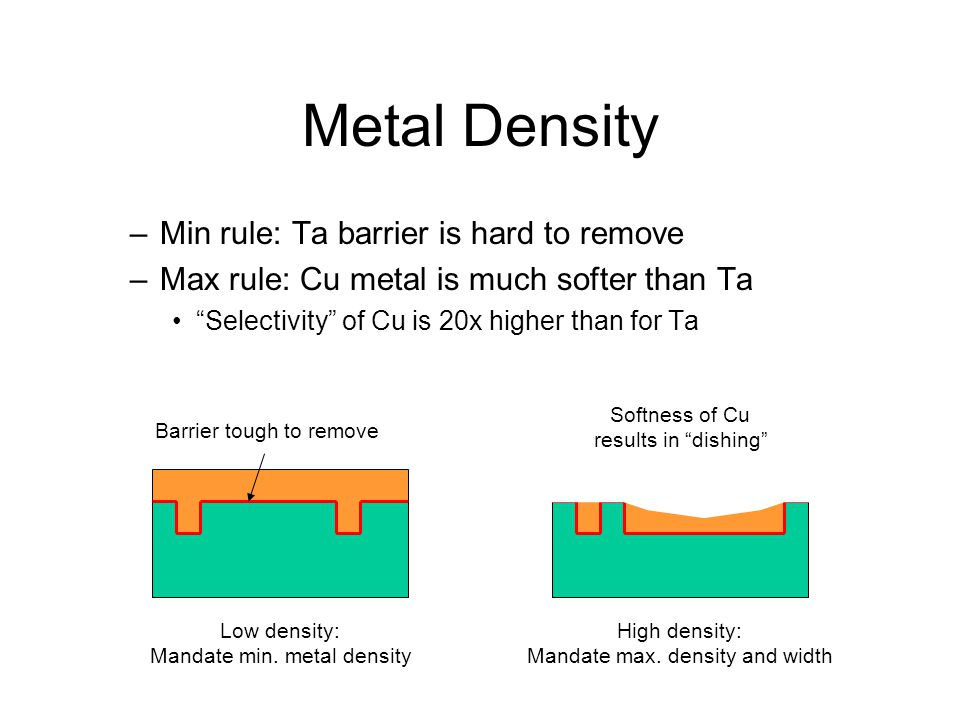 Metal Density –Min rule: Ta barrier is hard to remove –Max rule: Cu metal is much softer than Ta Selectivity of Cu is 20x higher than for Ta Low density: Mandate min.