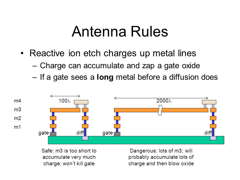 Reactive ion etch charges up metal lines –Charge can accumulate and zap a gate oxide –If a gate sees a long metal before a diffusion does Antenna Rules m4 m3 m2 m1 gate 100 Safe: m3 is too short to accumulate very much charge; wont kill gate gate 2000 Dangerous: lots of m3; will probably accumulate lots of charge and then blow oxide diff