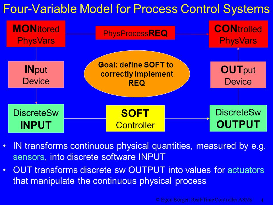 © Egon Börger: Real-Time Controller ASMs 5 Sampling & Synchronization Problem for Process Control Sampling Problem : approximate continuous flow of physical process data by (a finite number of) discrete samples taken at real-time moments that form an increasing discrete sequence Synchronization Problem : synchronize the SOFT controller with the IN/OUT devices to guarantee a correct reactive behavior of the entire software system wrt the env, with stable states for –reading INPUT –internal controller steps –sending OUTPUT