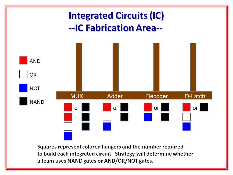 Integrated Circuits (IC) --IC Fabrication Area-- Integrated Circuits (IC) --IC Fabrication Area-- AND OR NOT NAND Squares represent colored hangers and the number required to build each integrated circuit.