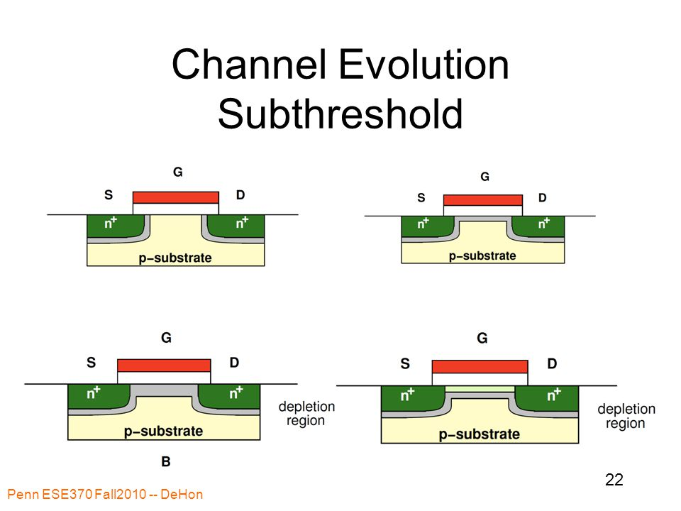 Channel Evolution Subthreshold Penn ESE370 Fall2010 -- DeHon 22