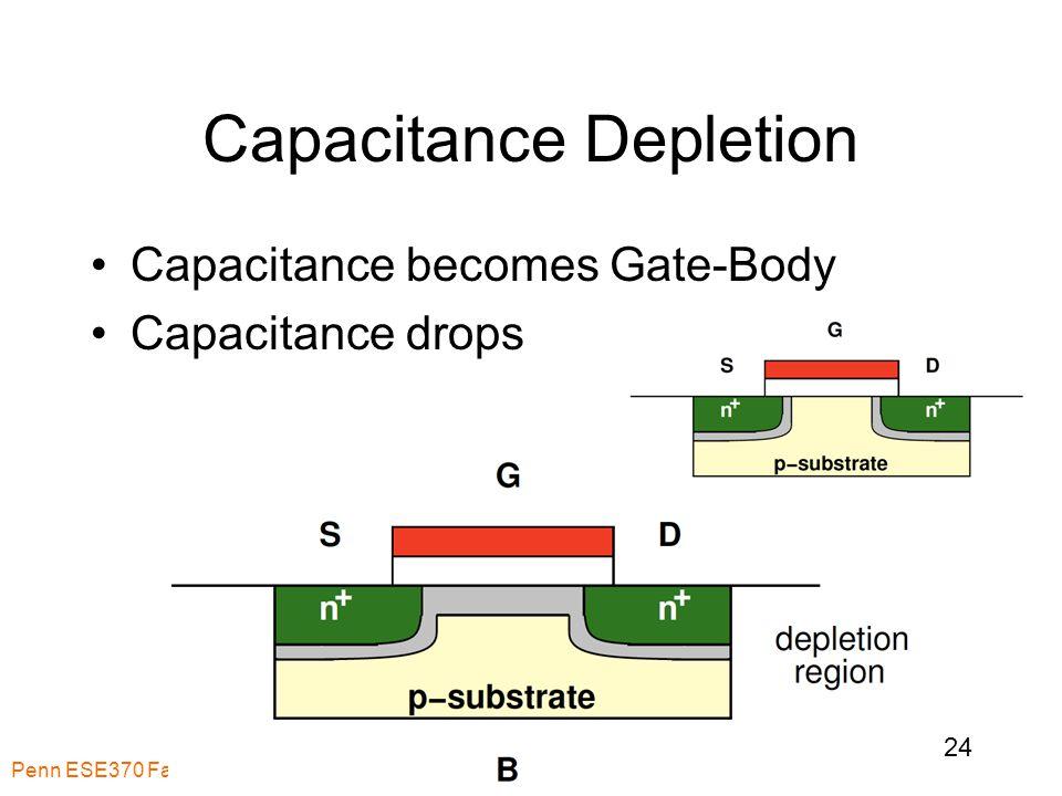 Capacitance Depletion Capacitance becomes Gate-Body Capacitance drops Penn ESE370 Fall2010 -- DeHon 24