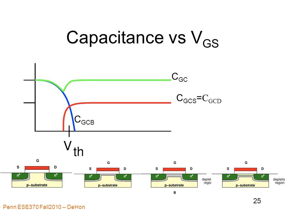 Capacitance vs V GS Penn ESE370 Fall2010 -- DeHon 25 G C GC C GCS = C GCD C GCB
