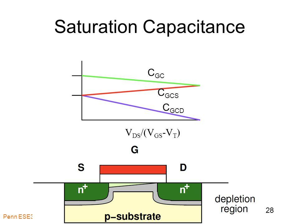 Saturation Capacitance Penn ESE370 Fall2010 -- DeHon 28 C GC C GCS C GCD V DS /(V GS -V T )