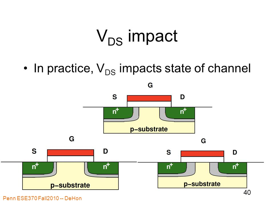 V DS impact In practice, V DS impacts state of channel Penn ESE370 Fall2010 -- DeHon 40