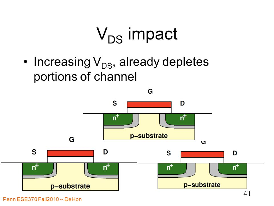 V DS impact Increasing V DS, already depletes portions of channel Penn ESE370 Fall2010 -- DeHon 41