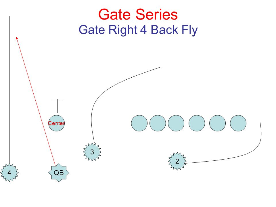 Gate Series Gate Right 4 Back Fly Center QB 3 4 2