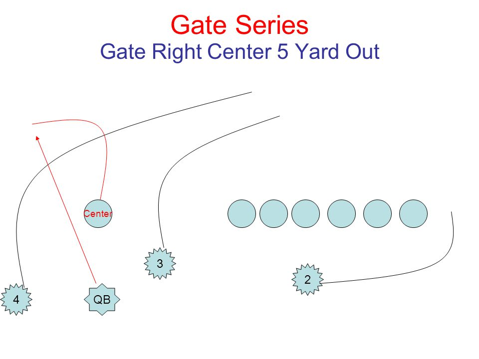 Gate Series Gate Right Center 5 Yard Out Center QB 3 4 2