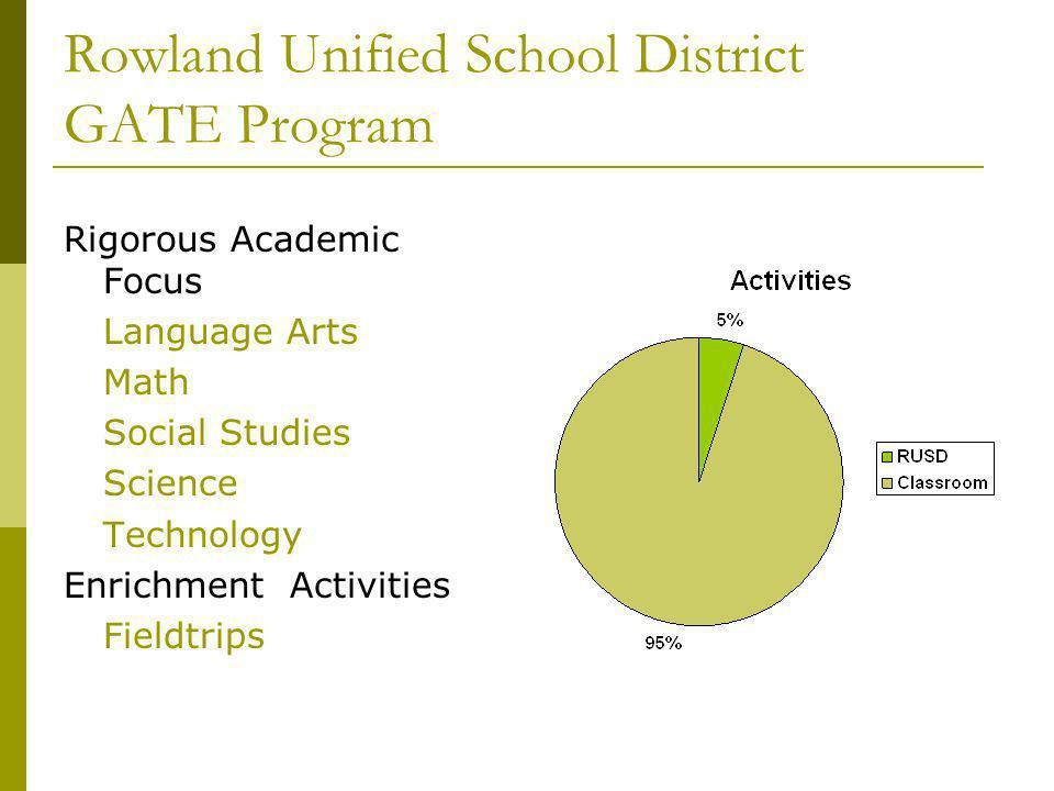 Rowland Unified School District GATE Program Rigorous Academic Focus Language Arts Math Social Studies Science Technology Enrichment Activities Fieldt