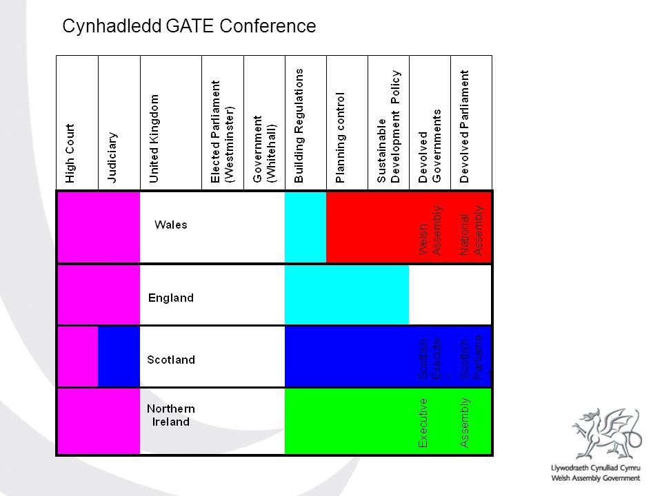 Cynhadledd GATE Conference