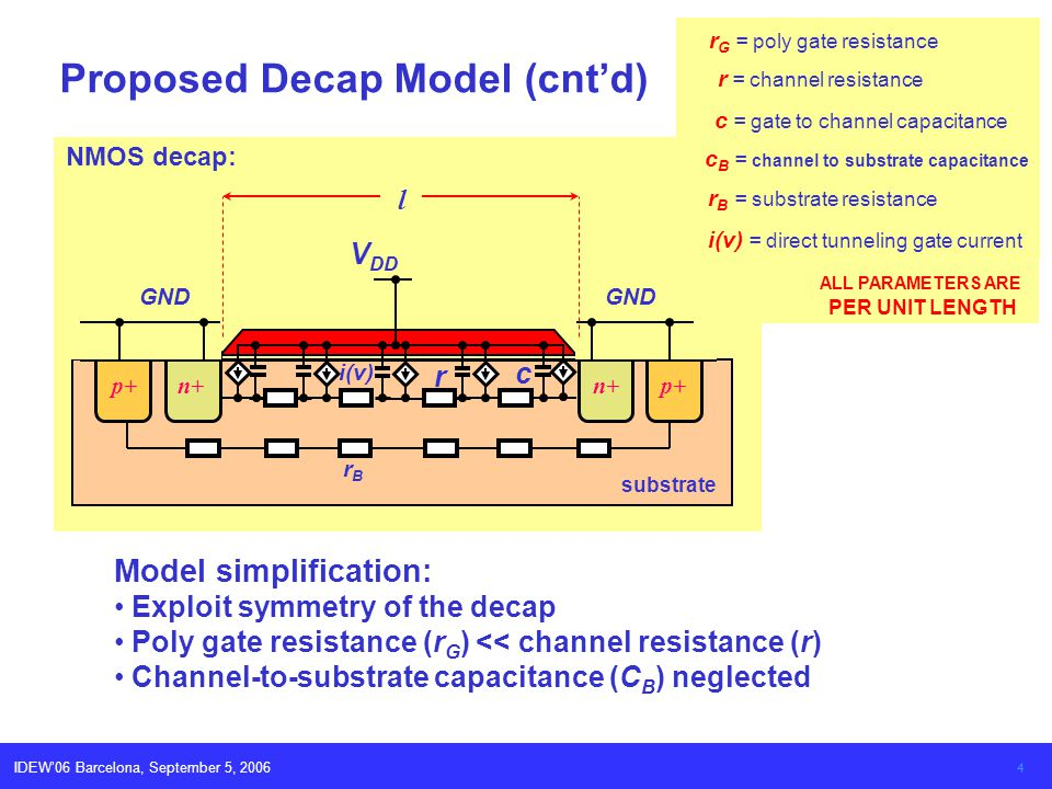 IDEW06 Barcelona, September 5, 2006 4 Proposed Decap Model (cntd) Model simplification: Exploit symmetry of the decap Poly gate resistance (r G ) << c