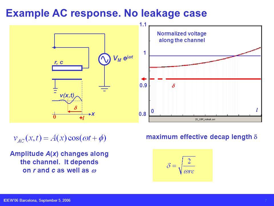 IDEW06 Barcelona, September 5, 2006 7 Example AC response.