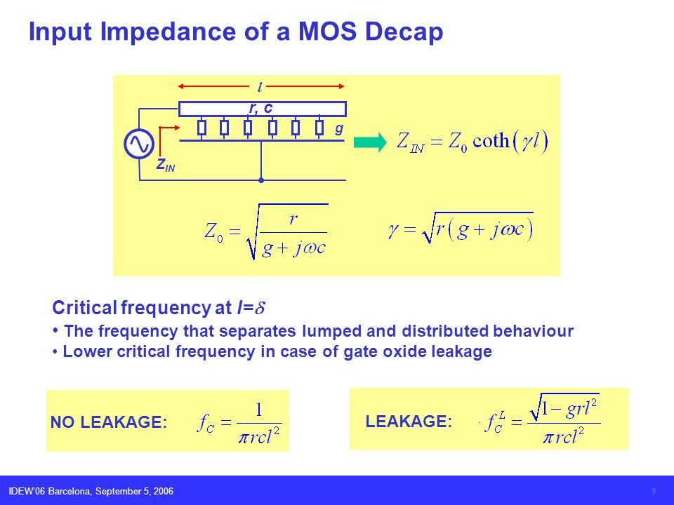 IDEW06 Barcelona, September 5, 2006 9 Input Impedance of a MOS Decap Z IN r, c g l Critical frequency at l= The frequency that separates lumped and di