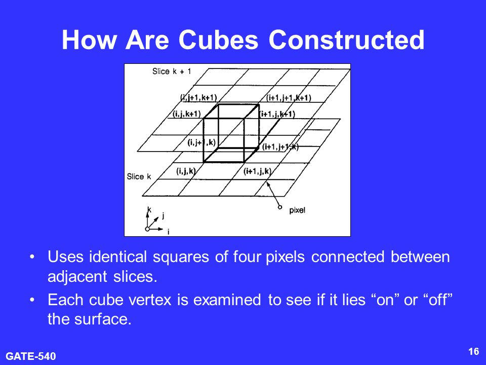 GATE-540 16 How Are Cubes Constructed Uses identical squares of four pixels connected between adjacent slices. Each cube vertex is examined to see if