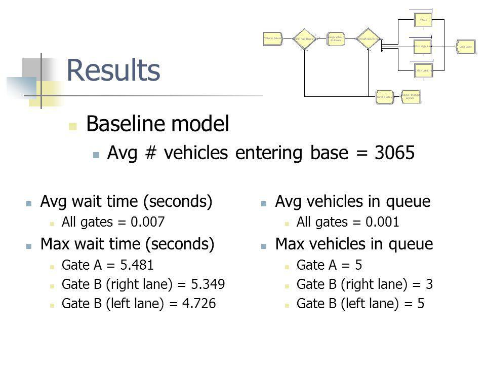 Results Baseline model Avg # vehicles entering base = 3065 Avg wait time (seconds) All gates = Max wait time (seconds) Gate A = Gate B (right lane) = Gate B (left lane) = Avg vehicles in queue All gates = Max vehicles in queue Gate A = 5 Gate B (right lane) = 3 Gate B (left lane) = 5