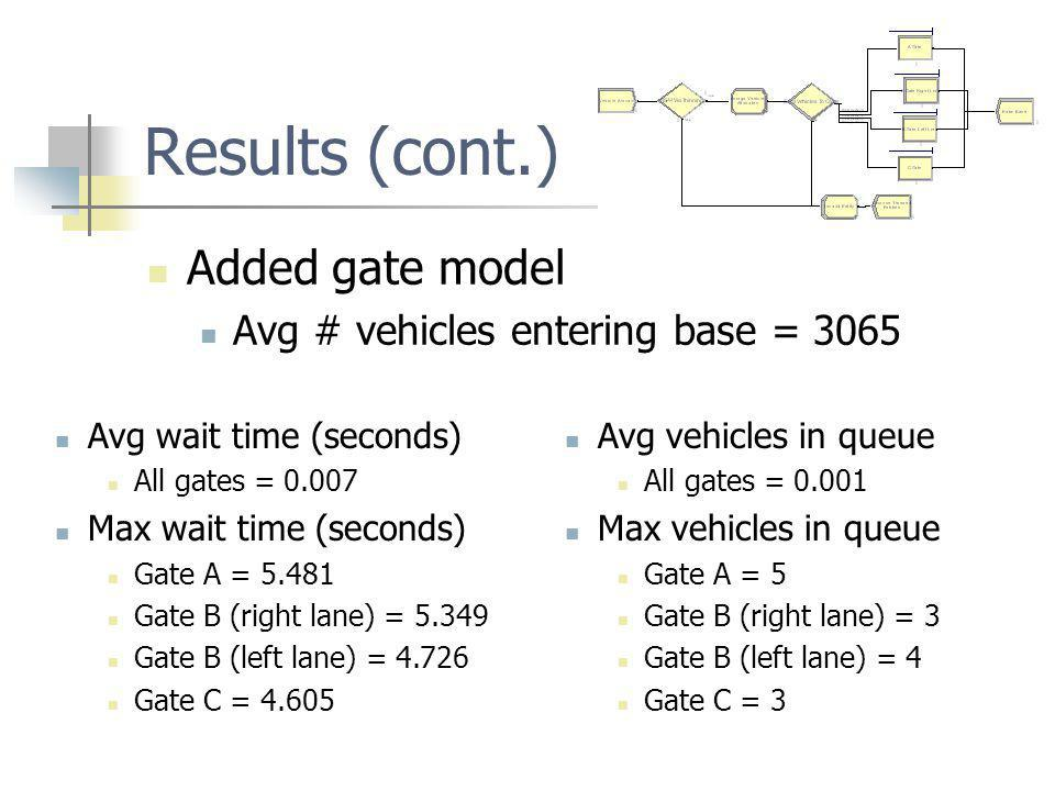 Results (cont.) Added gate model Avg # vehicles entering base = 3065 Avg wait time (seconds) All gates = Max wait time (seconds) Gate A = Gate B (right lane) = Gate B (left lane) = Gate C = Avg vehicles in queue All gates = Max vehicles in queue Gate A = 5 Gate B (right lane) = 3 Gate B (left lane) = 4 Gate C = 3