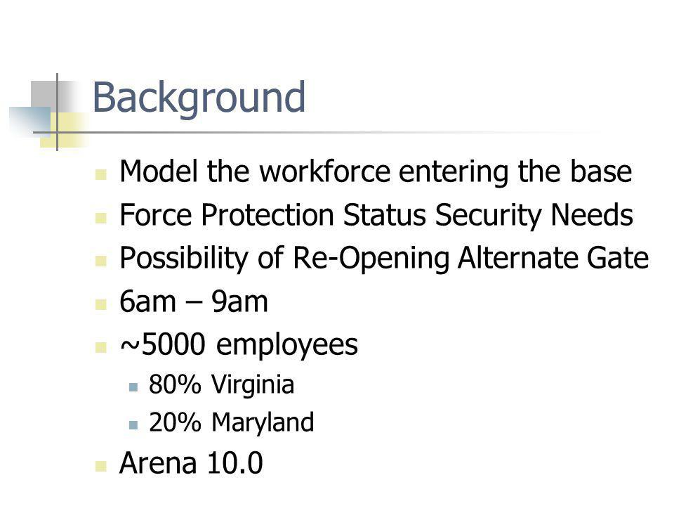 Background Model the workforce entering the base Force Protection Status Security Needs Possibility of Re-Opening Alternate Gate 6am – 9am ~5000 employees 80% Virginia 20% Maryland Arena 10.0