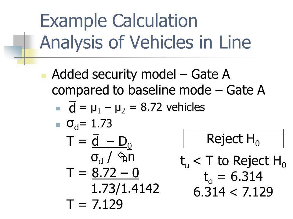 Example Calculation Analysis of Vehicles in Line Added security model – Gate A compared to baseline mode – Gate A = μ 1 – μ 2 = 8.72 vehicles = 1.73 T = 8.72 – / d – σdσd T = d – D 0 σ d / n – T = Reject H 0 t α < T to Reject H 0 t α = < 7.129