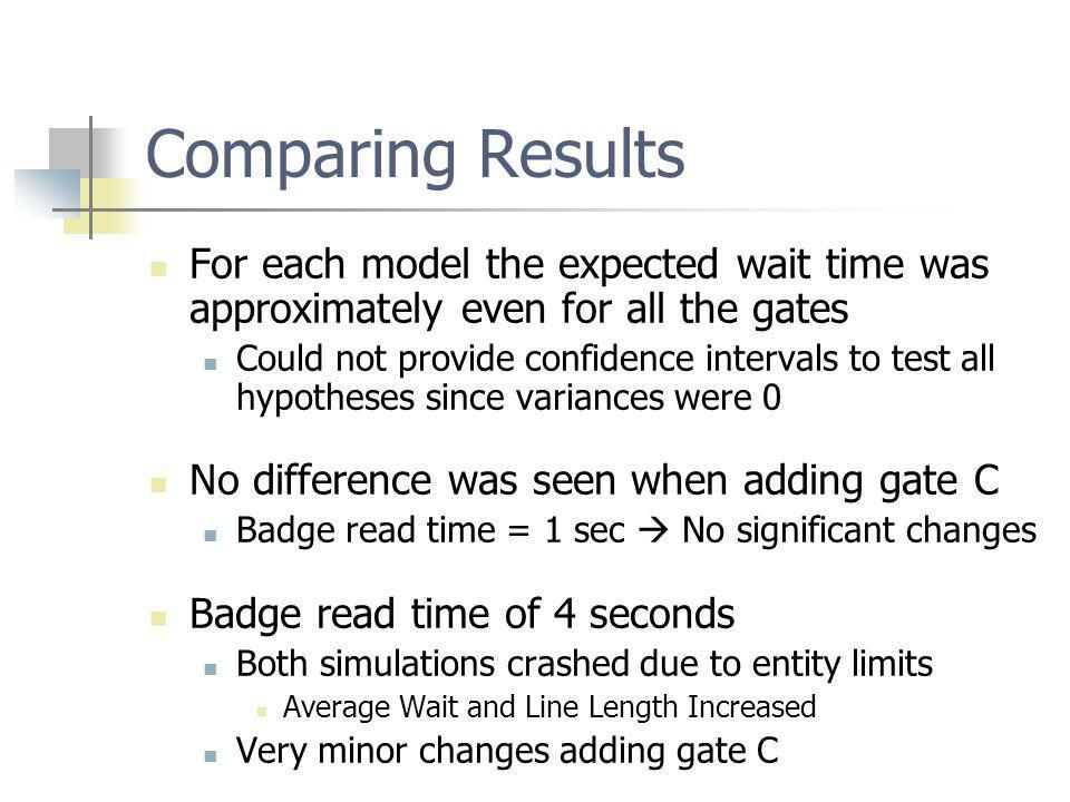 Comparing Results For each model the expected wait time was approximately even for all the gates Could not provide confidence intervals to test all hypotheses since variances were 0 No difference was seen when adding gate C Badge read time = 1 sec No significant changes Badge read time of 4 seconds Both simulations crashed due to entity limits Average Wait and Line Length Increased Very minor changes adding gate C