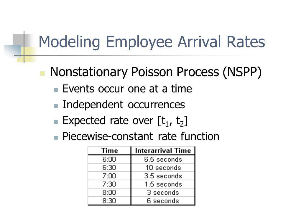 Modeling Employee Arrival Rates Nonstationary Poisson Process (NSPP) Events occur one at a time Independent occurrences Expected rate over [t 1, t 2 ] Piecewise-constant rate function