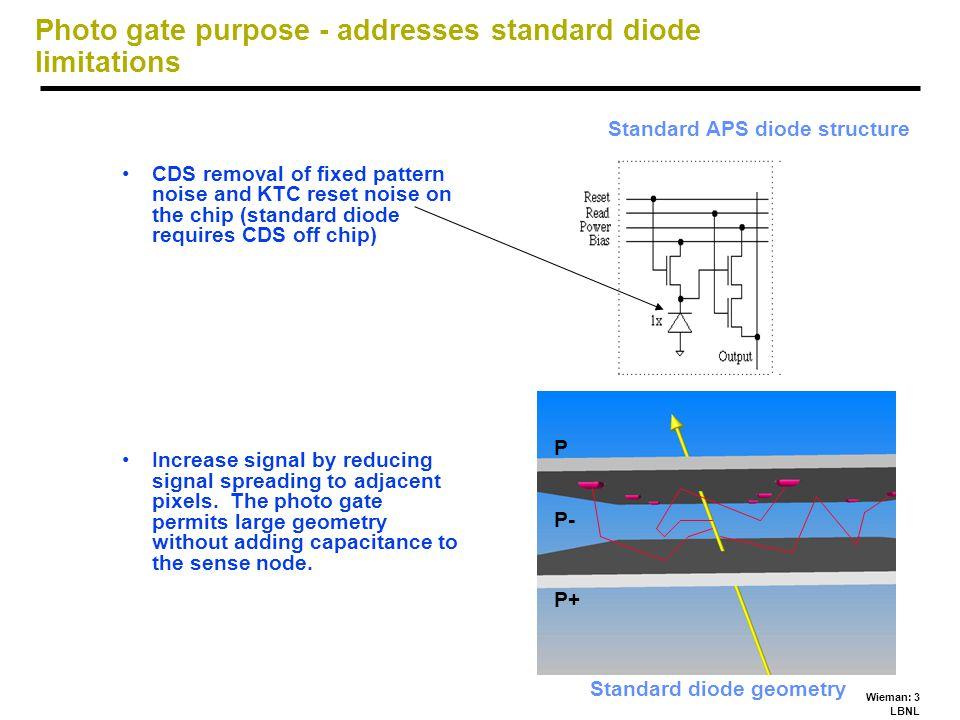 Wieman: 24 LBNL Properties, LBNL APS MIP (most probable)440 e Node C, measured with Fe 55 Xray6.1 fF Gain ~26 V/e Noise ( 1 pixel, CDS, I leak subtr )17 e rms Signal/Noise (9 pixel sum, CDS)9 Signal/Noise (potential, single pix)26 kTC reset noise (measured)50 e rms kTC reset noise (expected)30 e rms Leakage Current0.9 fA