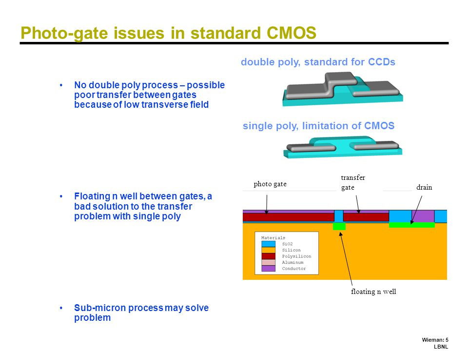 Wieman: 5 LBNL Photo-gate issues in standard CMOS No double poly process – possible poor transfer between gates because of low transverse field Floati
