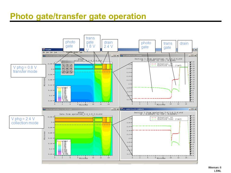 Wieman: 6 LBNL Photo gate/transfer gate operation photo gate trans gate 1.8 V V drain 2.4 V photo gate trans gate drain V phg = 0.8 V transfer mode V phg = 2.4 V collection mode