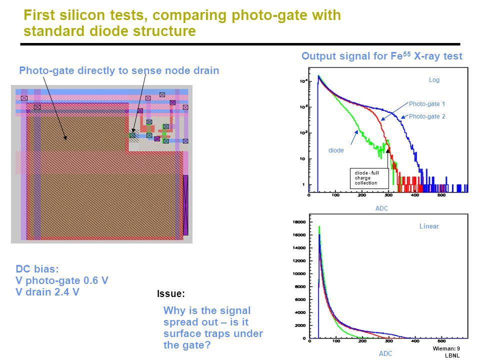 Wieman: 9 LBNL First silicon tests, comparing photo-gate with standard diode structure Photo-gate directly to sense node drain DC bias: V photo-gate 0.6 V V drain 2.4 V Output signal for Fe 55 X-ray test Issue: ADC Linear ADC Log diode Photo-gate 1 Photo-gate 2 diode - full charge collection Why is the signal spread out – is it surface traps under the gate?