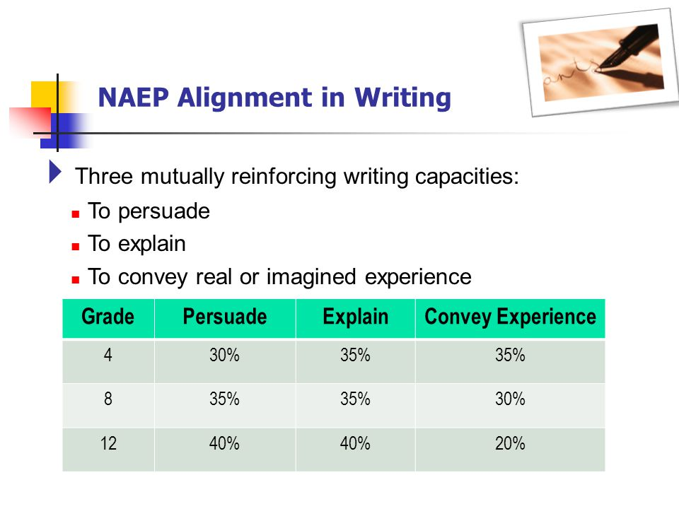 NAEP Alignment in Writing Three mutually reinforcing writing capacities: To persuade To explain To convey real or imagined experience GradePersuadeExplainConvey Experience 430%35% 8 30% 1240% 20%