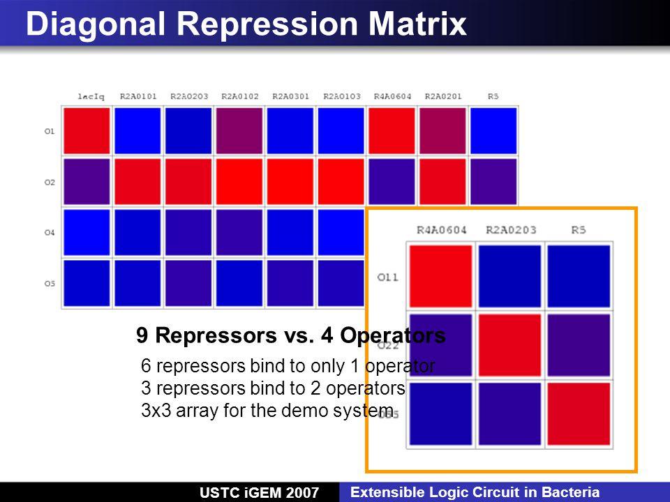 USTC iGEM 2007 Extensible Logic Circuit in Bacteria Diagonal Repression Matrix 6 repressors bind to only 1 operator 3 repressors bind to 2 operators 3x3 array for the demo system 9 Repressors vs.