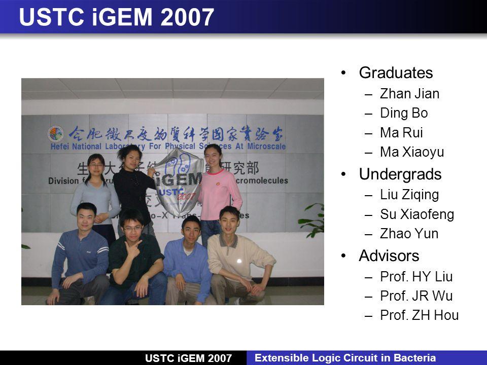 USTC iGEM 2007 Extensible Logic Circuit in Bacteria USTC iGEM 2007 Graduates –Zhan Jian –Ding Bo –Ma Rui –Ma Xiaoyu Undergrads –Liu Ziqing –Su Xiaofeng –Zhao Yun Advisors –Prof.