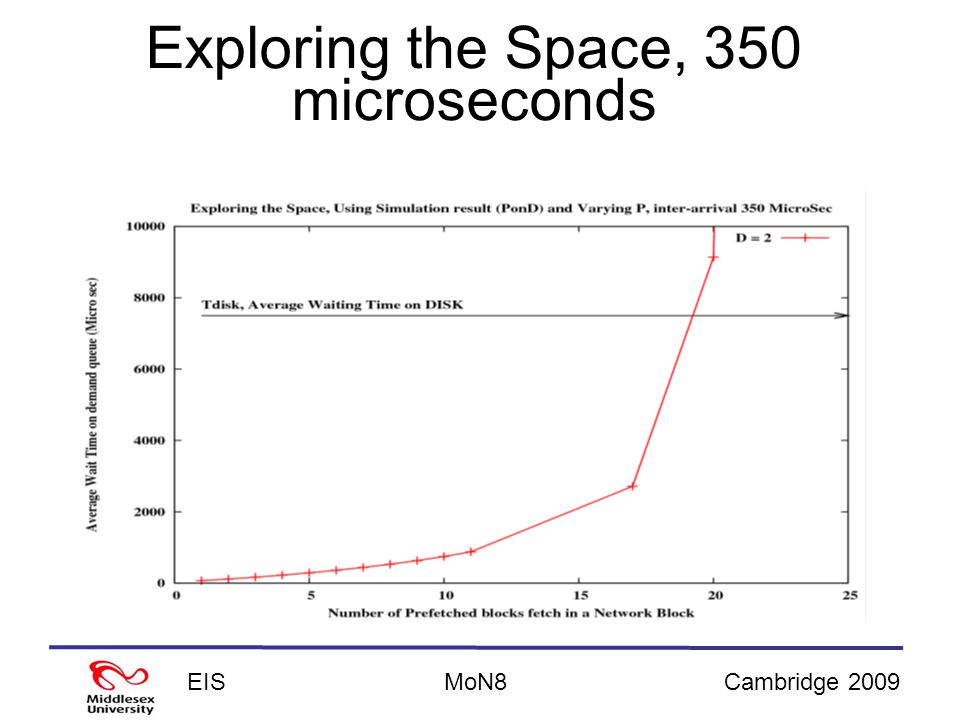 EISCambridge 2009MoN8 Exploring the Space, 350 microseconds