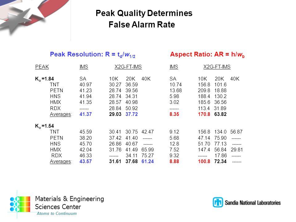 Peak Resolution: R = t d /w 1/2 Aspect Ratio: AR = h/w b PEAKIMS X2G-FT-IMS IMS X2G-FT-IMS K o =1.84SA10K 20K 40K SA10K 20K 40K TNT40.9730.27 36.59 10.74156.8 101.6 PETN41.2328.74 39.56 13.68209.8 18.88 HNS41.9428.74 34.31 5.98188.4 130.2 HMX41.3528.57 40.98 3.02185.6 36.56 RDX------28.84 50.92 ------113.4 31.89 Averages:41.3729.03 37.72 8.35170.8 63.82 K o =1.54 TNT45.5930.41 30.75 42.47 9.12156.8 134.0 56.87 PETN38.2037.42 41.40 ------ 5.6847.14 75.90 ------ HNS45.7026.86 40.67 ------ 12.851.70 77.13 ------ HMX42.0431.76 41.49 65.99 7.52 147.4 56.84 29.81 RDX46.33------ 34.11 75.27 9.32------ 17.86 ------ Averages:43.5731.61 37.68 61.24 8.88 100.8 72.34 ------ Peak Quality Determines False Alarm Rate Materials & Engineering Sciences Center Atoms to Continuum