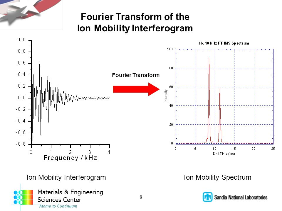 8 Materials & Engineering Sciences Center Atoms to Continuum Fourier Transform of the Ion Mobility Interferogram Ion Mobility Spectrum Fourier Transform
