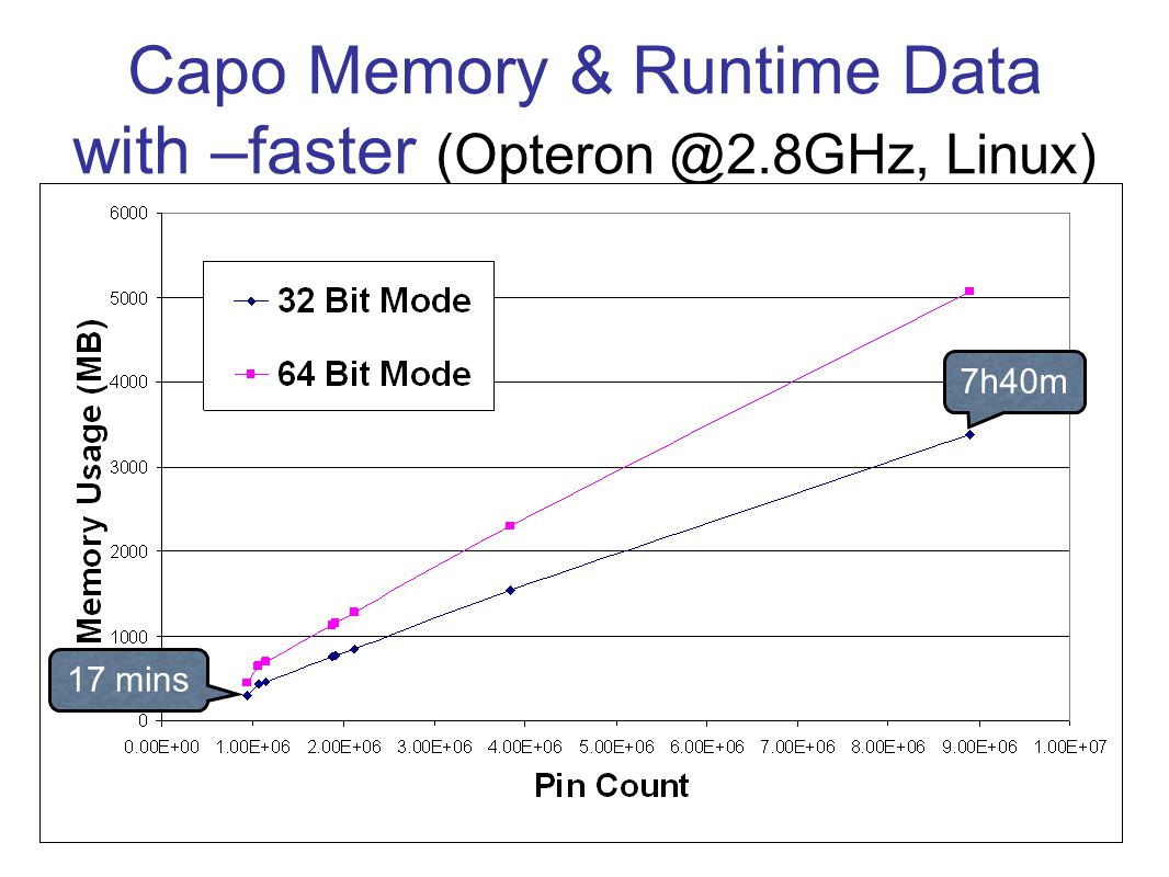 Capo Memory & Runtime Data with –faster (Opteron @2.8GHz, Linux) 7h40m 17 mins