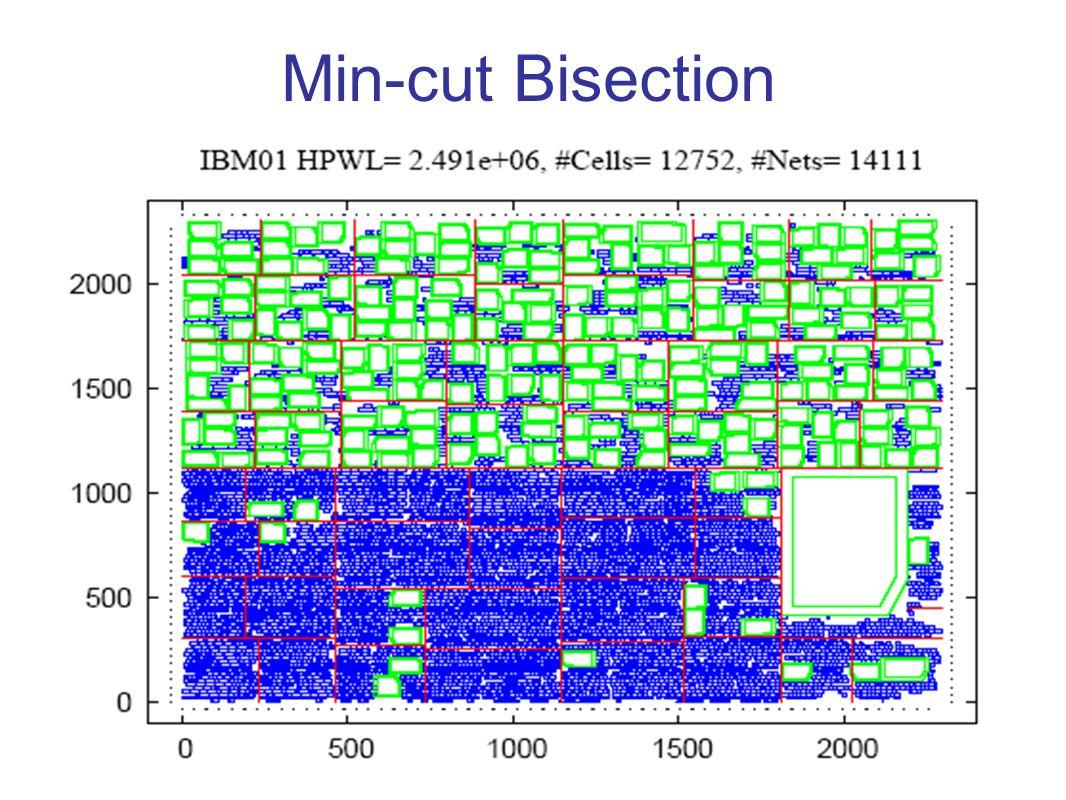 Min-cut Bisection