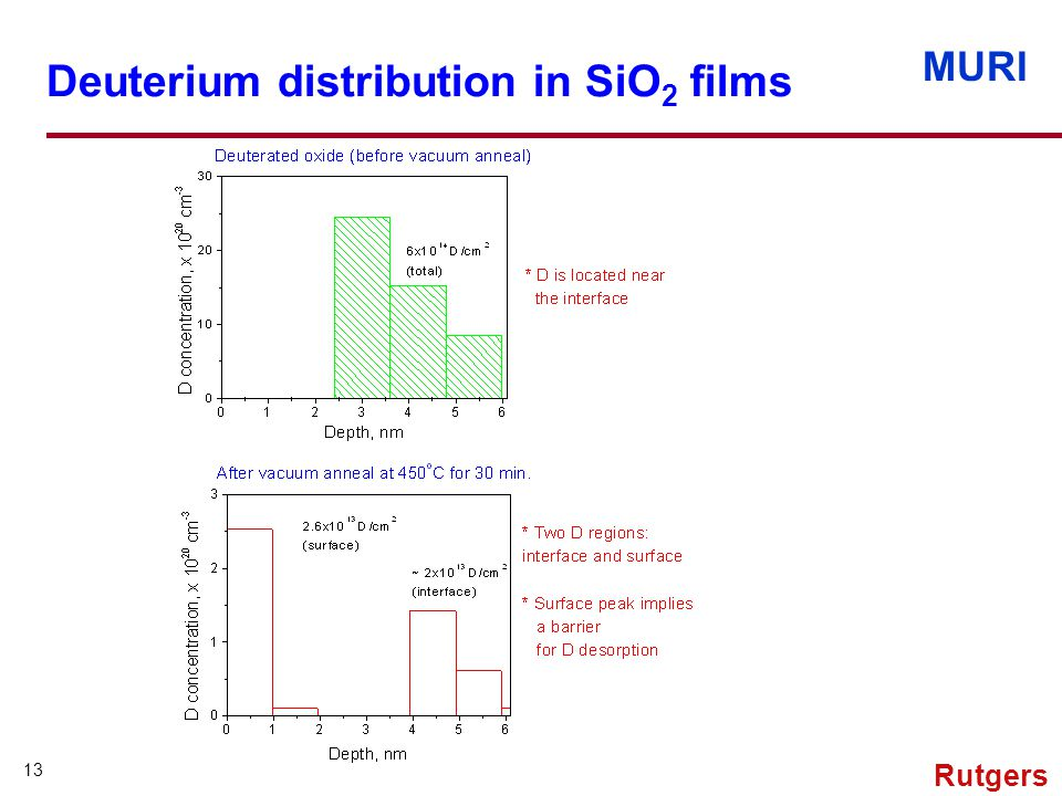 MURI 13 Rutgers Deuterium distribution in SiO 2 films