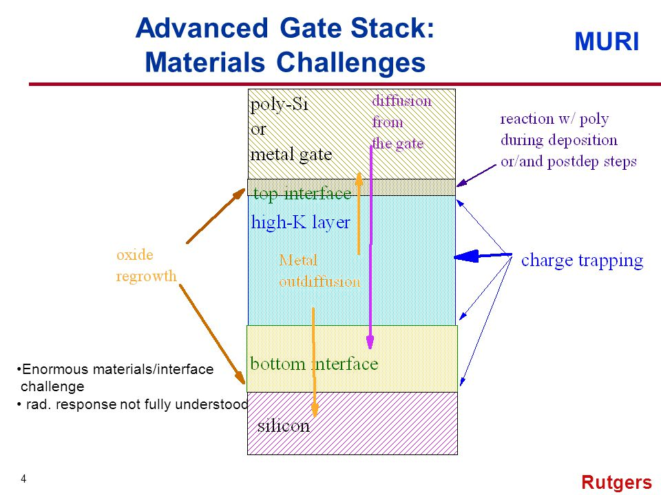 MURI 4 Rutgers Advanced Gate Stack: Materials Challenges Enormous materials/interface challenge rad.