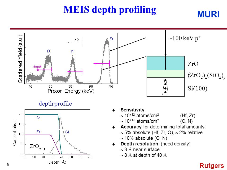 MURI 9 Rutgers ZrO 2 (ZrO 2 ) x (SiO 2 ) y Si(100) ~100 keV p + depth profile MEIS depth profiling u Sensitivity: 10 +12 atoms/cm 2 (Hf, Zr) 10 +14 atoms/cm 2 (C, N) u Accuracy for determining total amounts: 5% absolute (Hf, Zr, O), 2% relative 10% absolute (C, N) u Depth resolution: (need density) 3 Å near surface 8 Å at depth of 40 Å
