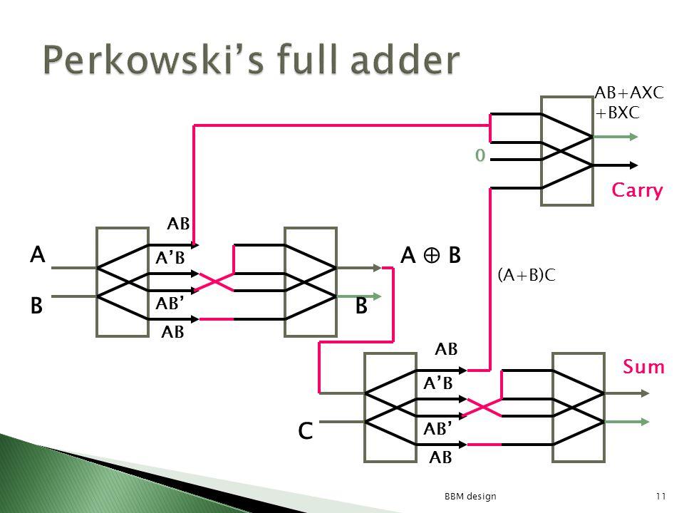11BBM design C AB A B Carry 0 Sum A B B (A+B)C AB+AXC +BXC