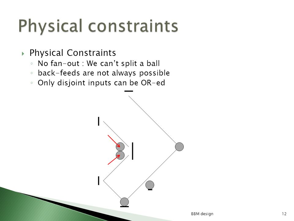Physical Constraints No fan-out : We cant split a ball back-feeds are not always possible Only disjoint inputs can be OR-ed 12BBM design