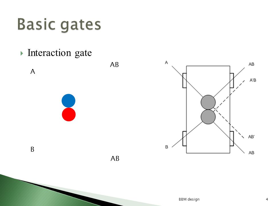 Interaction gate AB A B 4BBM design