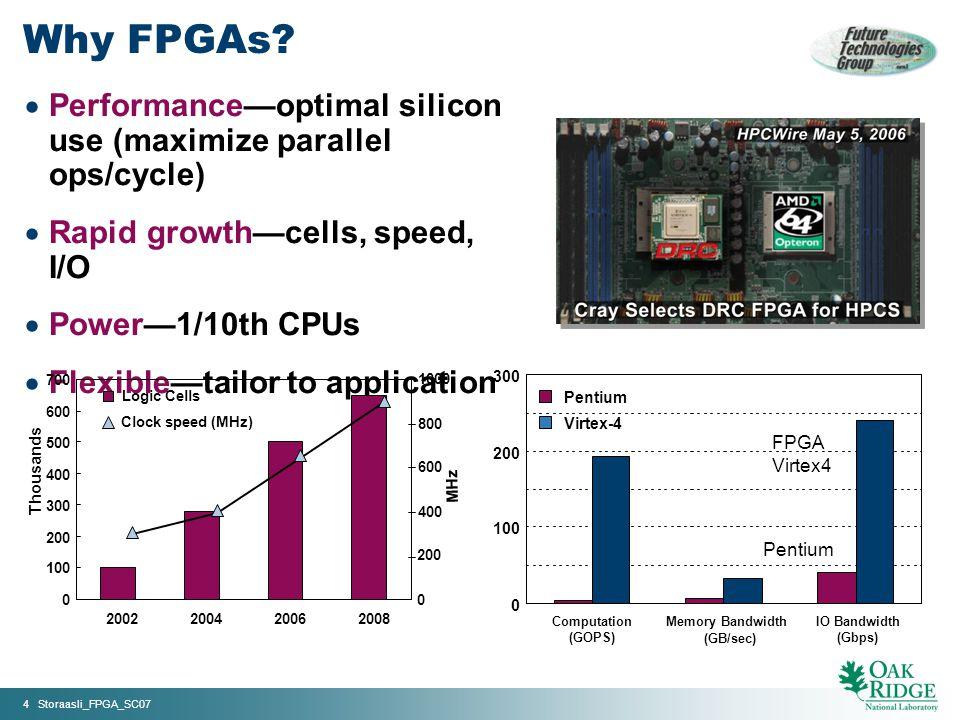 4 Storaasli_FPGA_SC07 0 100 200 300 Computation (GOPS) Memory Bandwidth (GB/sec) IO Bandwidth (Gbps) Pentium Virtex-4 FPGA Virtex4 Pentium Why FPGAs.